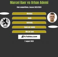 Marcel Baer vs Orhan Ademi h2h player stats