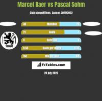 Marcel Baer vs Pascal Sohm h2h player stats
