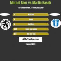 Marcel Baer vs Martin Hasek h2h player stats