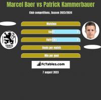 Marcel Baer vs Patrick Kammerbauer h2h player stats