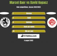 Marcel Baer vs David Kopacz h2h player stats