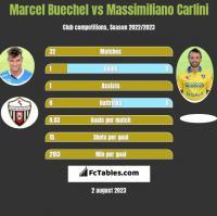Marcel Buechel vs Massimiliano Carlini h2h player stats