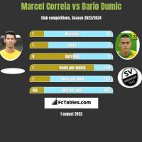 Marcel Correia vs Dario Dumic h2h player stats
