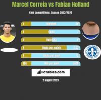 Marcel Correia vs Fabian Holland h2h player stats