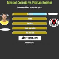 Marcel Correia vs Florian Heister h2h player stats