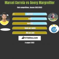 Marcel Correia vs Georg Margreitter h2h player stats