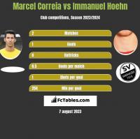 Marcel Correia vs Immanuel Hoehn h2h player stats