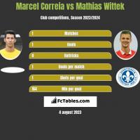 Marcel Correia vs Mathias Wittek h2h player stats
