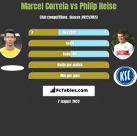 Marcel Correia vs Philip Heise h2h player stats