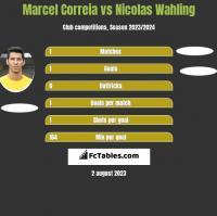 Marcel Correia vs Nicolas Wahling h2h player stats