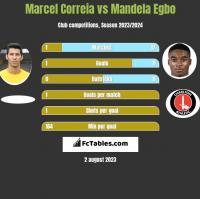 Marcel Correia vs Mandela Egbo h2h player stats