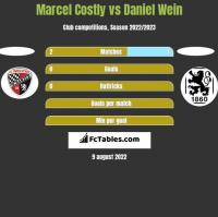 Marcel Costly vs Daniel Wein h2h player stats