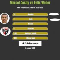 Marcel Costly vs Felix Weber h2h player stats
