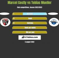 Marcel Costly vs Tobias Mueller h2h player stats