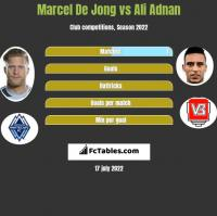 Marcel De Jong vs Ali Adnan h2h player stats
