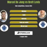 Marcel De Jong vs Brett Levis h2h player stats