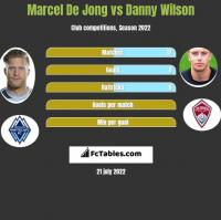 Marcel De Jong vs Danny Wilson h2h player stats