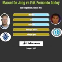 Marcel De Jong vs Erik Fernando Godoy h2h player stats
