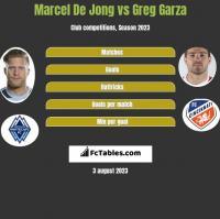 Marcel De Jong vs Greg Garza h2h player stats