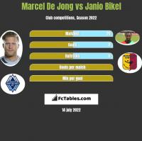 Marcel De Jong vs Janio Bikel h2h player stats