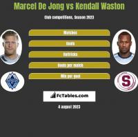 Marcel De Jong vs Kendall Waston h2h player stats