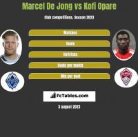 Marcel De Jong vs Kofi Opare h2h player stats