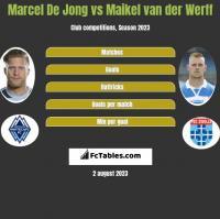 Marcel De Jong vs Maikel van der Werff h2h player stats