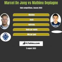 Marcel De Jong vs Mathieu Deplagne h2h player stats