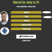 Marcel De Jong vs PC h2h player stats