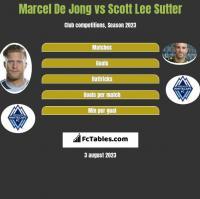 Marcel De Jong vs Scott Lee Sutter h2h player stats