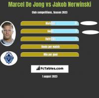 Marcel De Jong vs Jakob Nerwinski h2h player stats