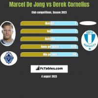 Marcel De Jong vs Derek Cornelius h2h player stats