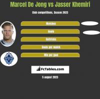 Marcel De Jong vs Jasser Khemiri h2h player stats