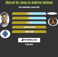 Marcel De Jong vs Andrew Gutman h2h player stats