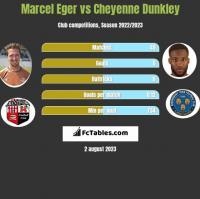 Marcel Eger vs Cheyenne Dunkley h2h player stats