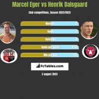 Marcel Eger vs Henrik Dalsgaard h2h player stats