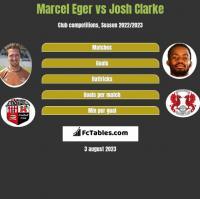 Marcel Eger vs Josh Clarke h2h player stats