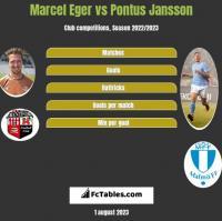 Marcel Eger vs Pontus Jansson h2h player stats