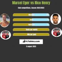 Marcel Eger vs Rico Henry h2h player stats