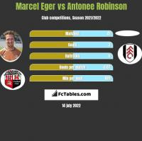 Marcel Eger vs Antonee Robinson h2h player stats