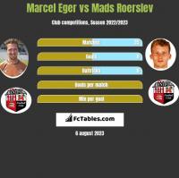 Marcel Eger vs Mads Roerslev h2h player stats
