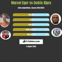 Marcel Eger vs Cedric Kipre h2h player stats