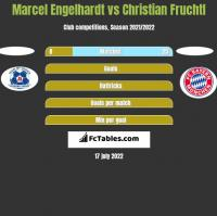 Marcel Engelhardt vs Christian Fruchtl h2h player stats