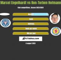 Marcel Engelhardt vs Ron-Torben Hofmann h2h player stats