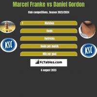 Marcel Franke vs Daniel Gordon h2h player stats