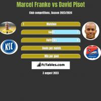 Marcel Franke vs David Pisot h2h player stats