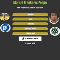 Marcel Franke vs Felipe h2h player stats