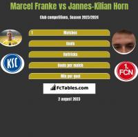 Marcel Franke vs Jannes-Kilian Horn h2h player stats