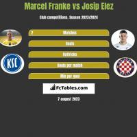 Marcel Franke vs Josip Elez h2h player stats