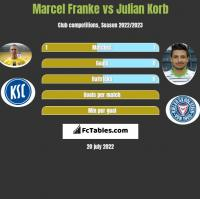 Marcel Franke vs Julian Korb h2h player stats